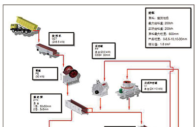 200t Fixed Line Of Construction Waste Process